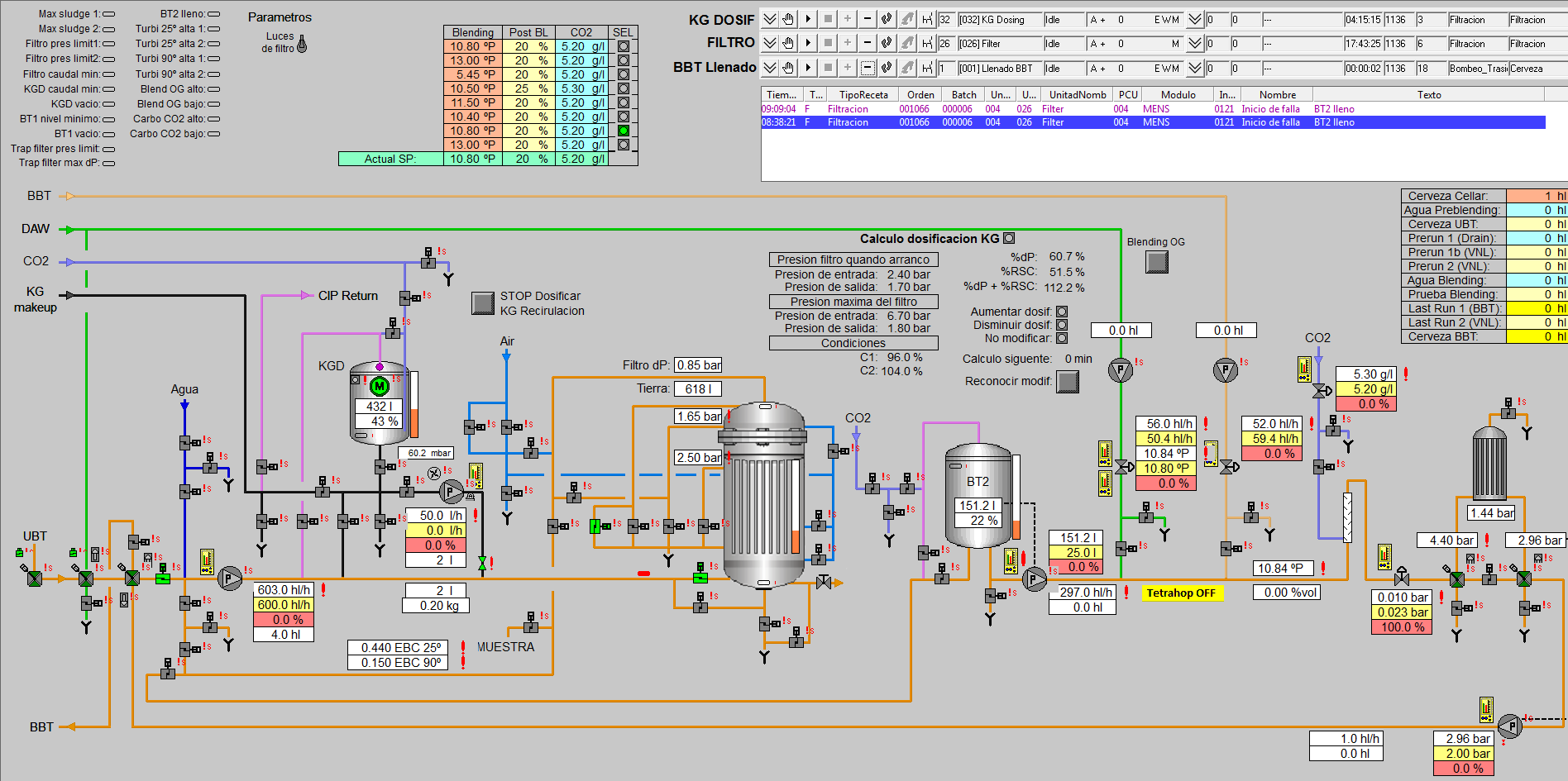 Process and Control Process 2